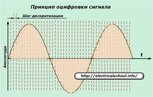 Принцип оцифровки сигнала