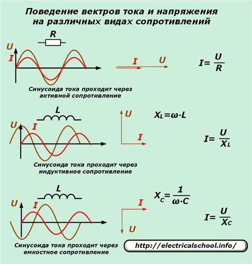 Поведение векторов тока и напряжения на различных видах сопротивлений