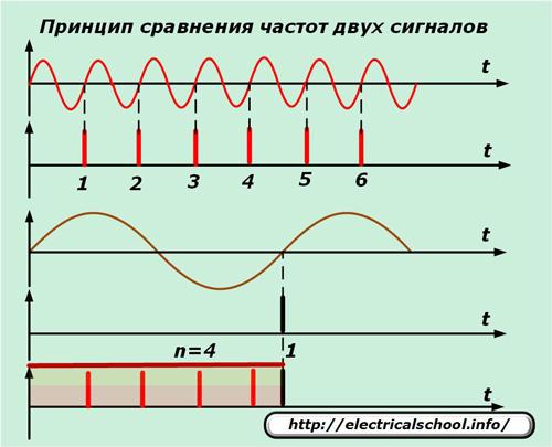 Принцип сравнения частот двух сигналов