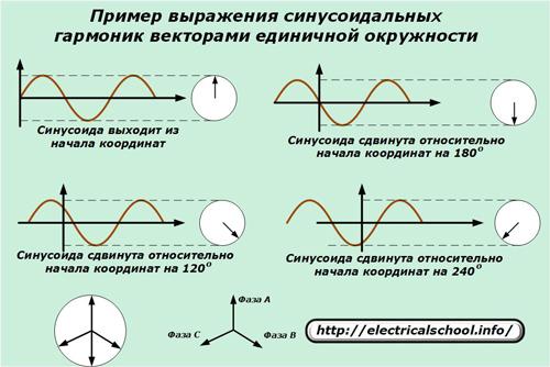 Пример выражения синусоидальных гармоник веторами единичной окружности