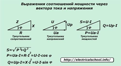 Выражения соотношений мощности через вектора тока и напряжения