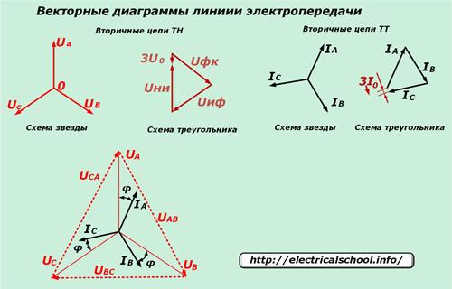 Векторные диаграммы линии электропередачи