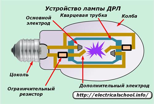 Лампа ДРЛ 250  характеристики особенности принцип