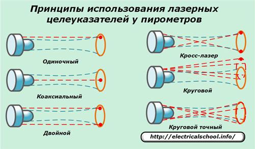 Приниципы использования лазерных целеуказателей у перометров