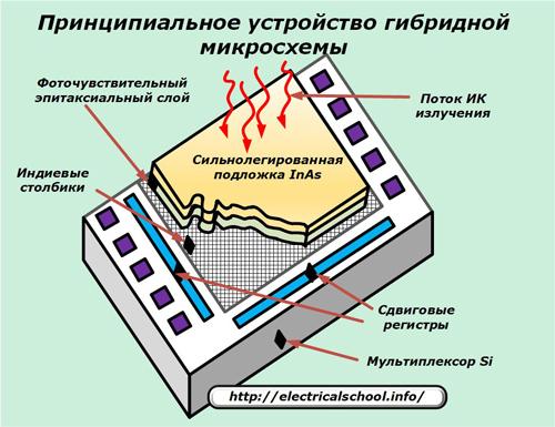 Принципиальное устройство гибридной микросхемы