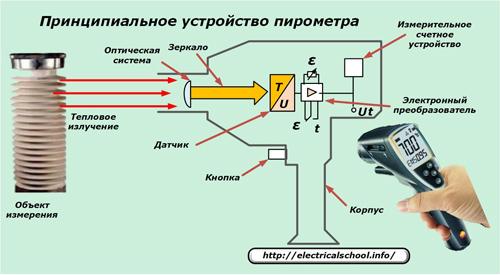 Принципиальное устройство пирометра