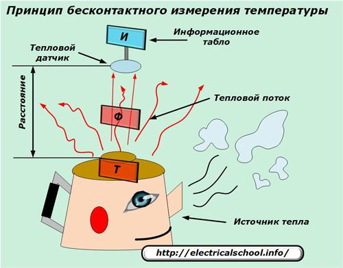 Принцип бесконтактного измерения температуры