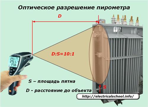 оптическое разрешение пирометра