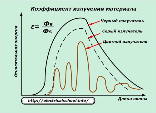 Коэффициент излучения материала