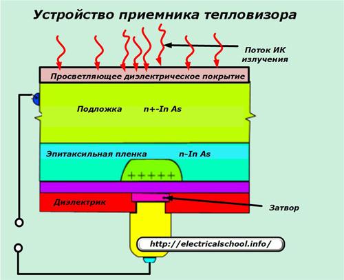 Устройство приемника тепловизора