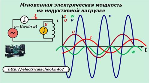 Мгновенная электрическая мощность на индуктивной нагрузке