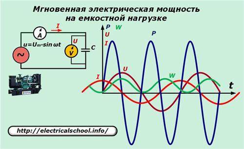 Мгновенная электричекая мощность на емкостной нагрузке