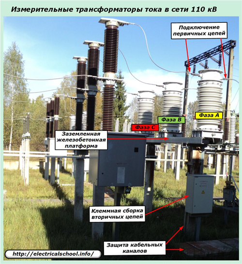 Измерительные трансформаторы тока в сети 110 кВ