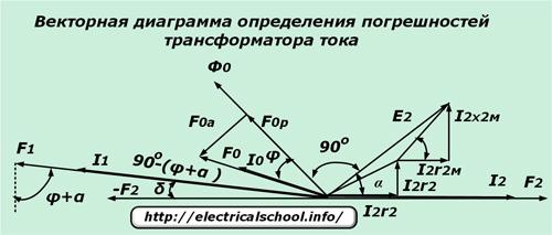 Векторная диаграмма определения погрешностей трансформатора тока