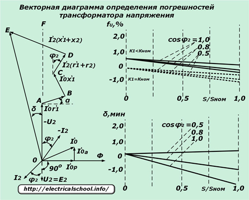 Векторная диаграмма определения погрешностей трансформатора напряжения
