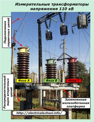 Измерительные трансформаторы напряжения 110 кВ