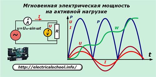 Мгновенная электрическая мощность на активной нагрузке
