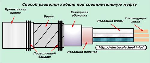 Способ разделки кабеля под соединительную муфту