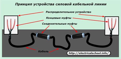 Устройство силовой кабельной линии
