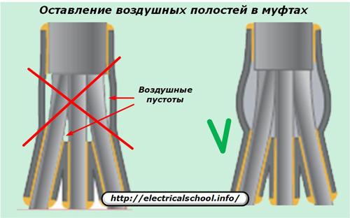 Оставление воздушных полостей в муфтах