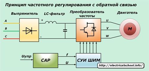Принцип частотного регулирования с обратной связью