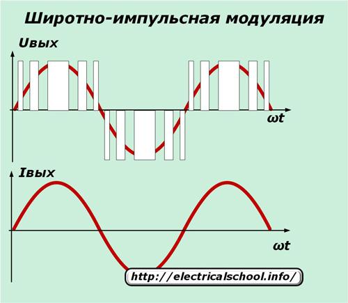Шиотно-импульсная модуляция
