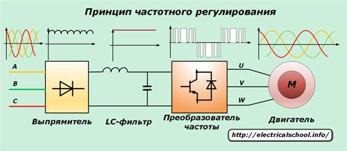 Принцип частотного регулирования