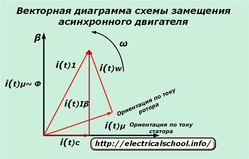Векторная диаграмма схемы замещения асинхронного двигателя