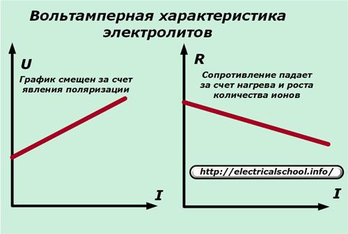 Вольтамперная характеристика электролитов