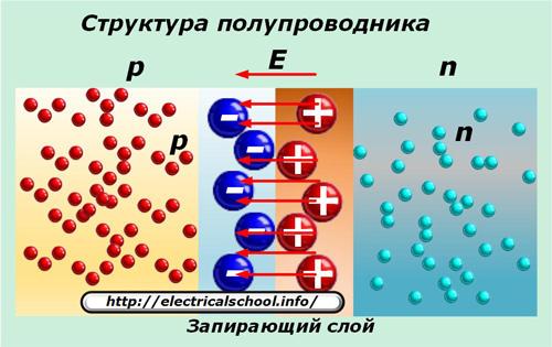 Структура полупроводника