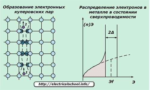 Сверхпроводники