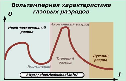 Вольтамперная харктеристика газовых разрядов