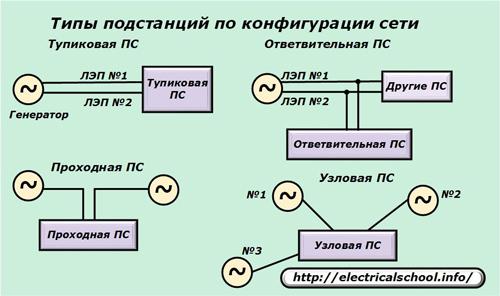Типы подстанций по конфигурации сети
