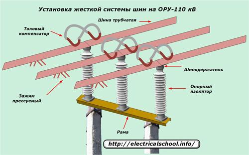 Установка жетской системы шин на ОРУ-110 кВ