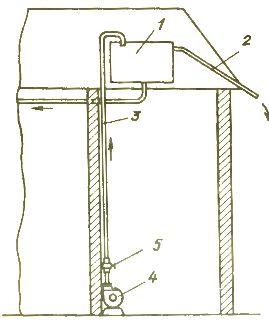 Система технологического водоснабжения