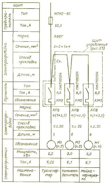 Однолинейная схема электроснабжения поточной линии