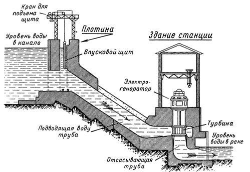 Устройство гидроэлектрической станции
