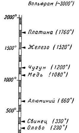 Температуры плавления различных проводниковых материалов