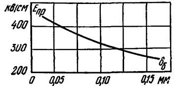 Зависимость пробивной напряженности от толщины бумаги при промышленной частоте