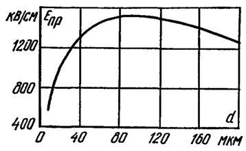Зависимость пробивной напряженности бумаги 10 мкм от толщины изоляции