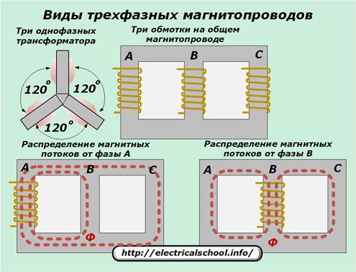 Виды трехфазных магнитопроводов