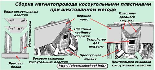 Сборка магнитпровода косоугольными пластинами при шихтованном методе