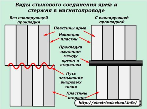 Виды стыкового соединения ярма и стержня в магнитопроводе