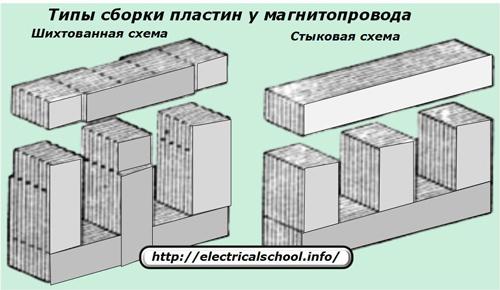 Типы сборки пластин у магнитопровода