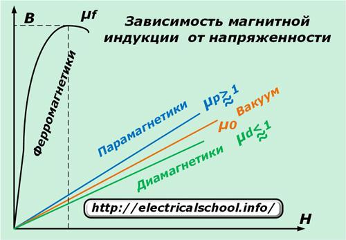 Зависимость магнитной индукции от напряженности