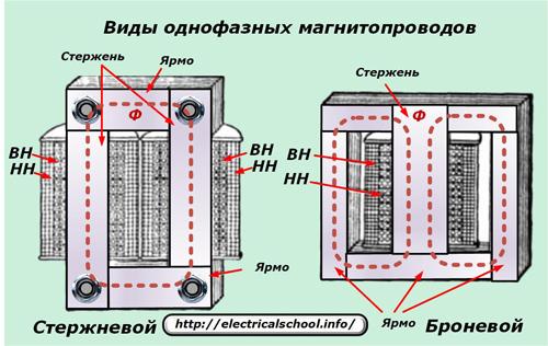 Виды однофазных магнитопроводов