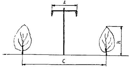 Определение ширины просеки
