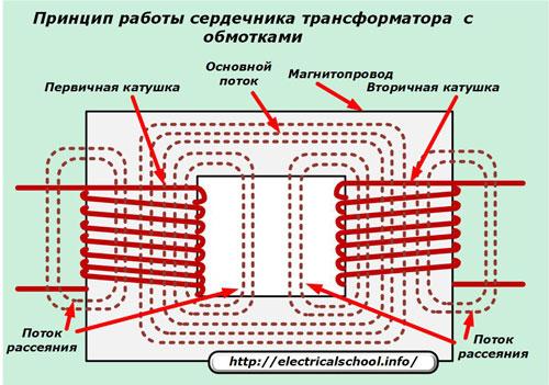 Принцип работы сердечника трансформатора с обмотками