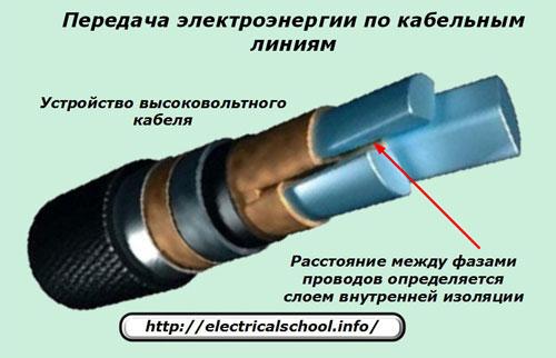 Передача электроэнергии по кабельным линиям