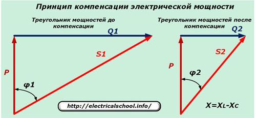 Принцип компенсации электрической мощности